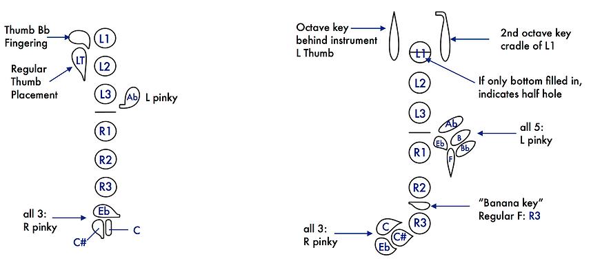 Flute and oboe fingering diagram