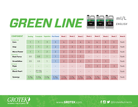 Green Line Feedchart