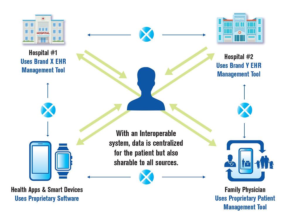 interoperability, centralized data, flow chart