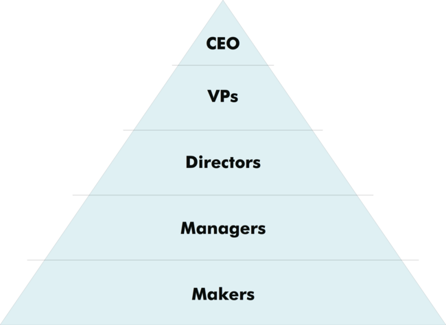 Management & Power