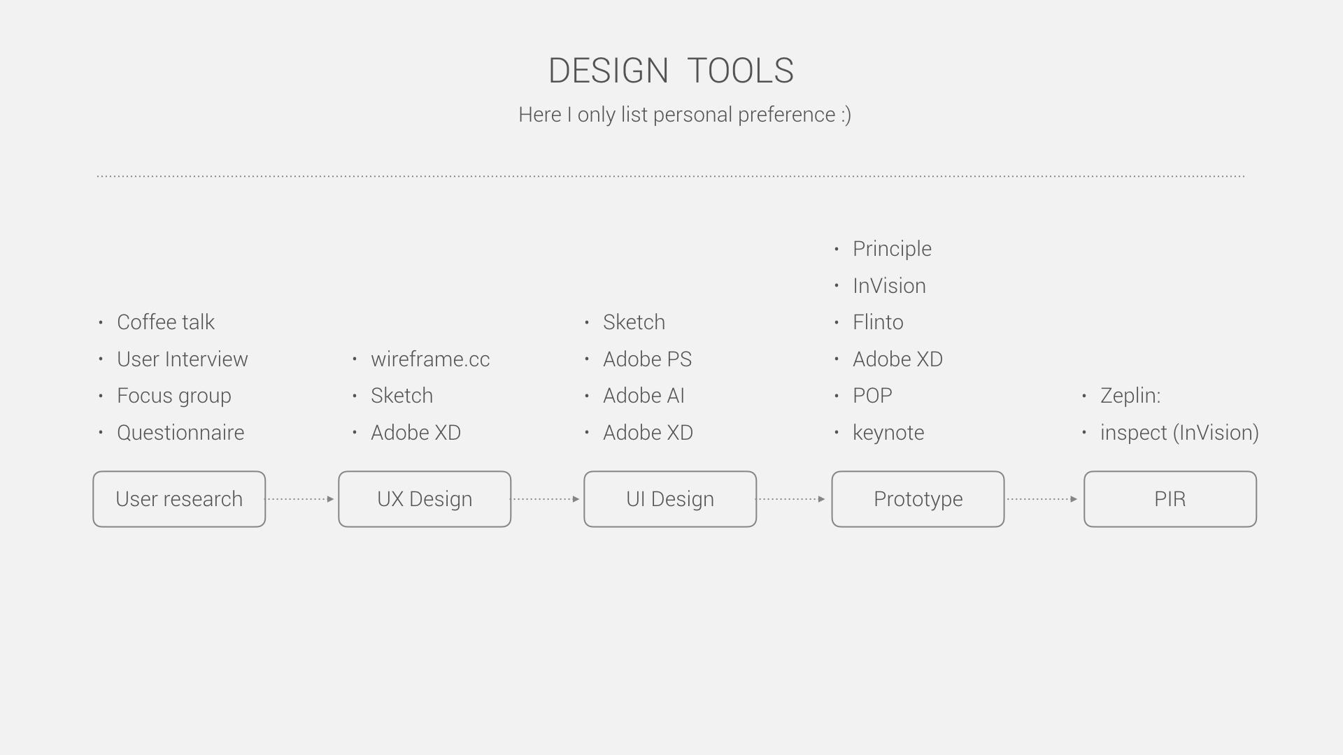Design Process2.003