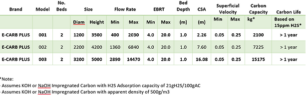 E-Carb Dual Bed Activated Carbon standard Sizes