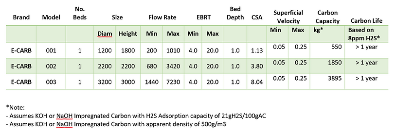 E-Carb Single Bed Activated Carbon standard Sizes