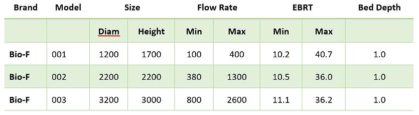 Bio-F biofilter standard sizes for odour control