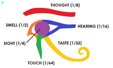 Eye of Horus - Fractions.png