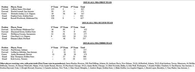 BALONCESTO - Curry, Westbrook, Leonard, James y Jordan componen el mejor quinteto de la temporada NBA