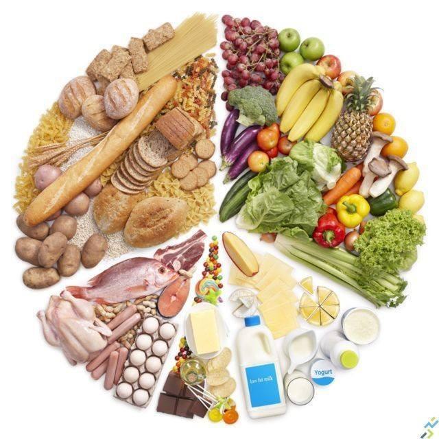 Bilan dietetique ( 1er R.D.V)