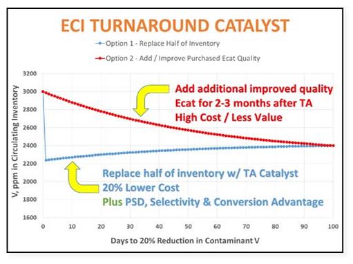 Spent Catalyst and Equilibrium Catalyst, Spent Catalyst Disposal, ECI