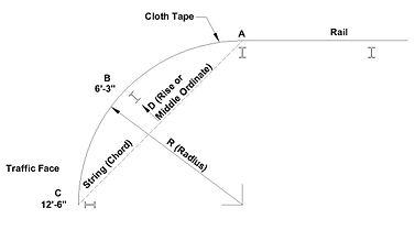 Measurmens for Guardrail Installation