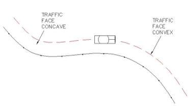Concave | Convex Example for Guardrails