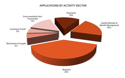ApplicationsByActivitySector.png