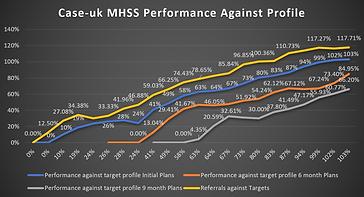Preformance graph.png