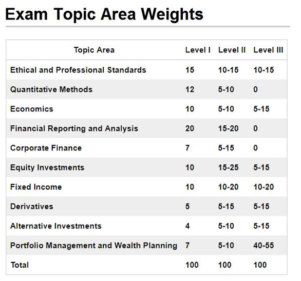 CFA Revision Series: Key tips for Ethics, Corp Fin, FRA, QM