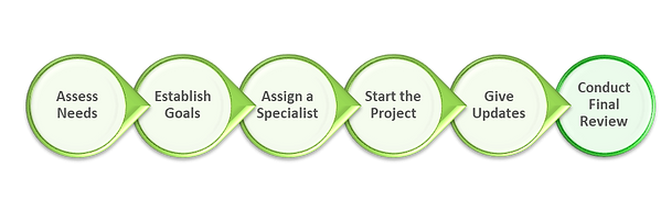 General Project Process.png