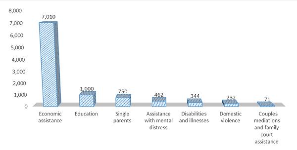 גרף התפלגות פניות 2020.png