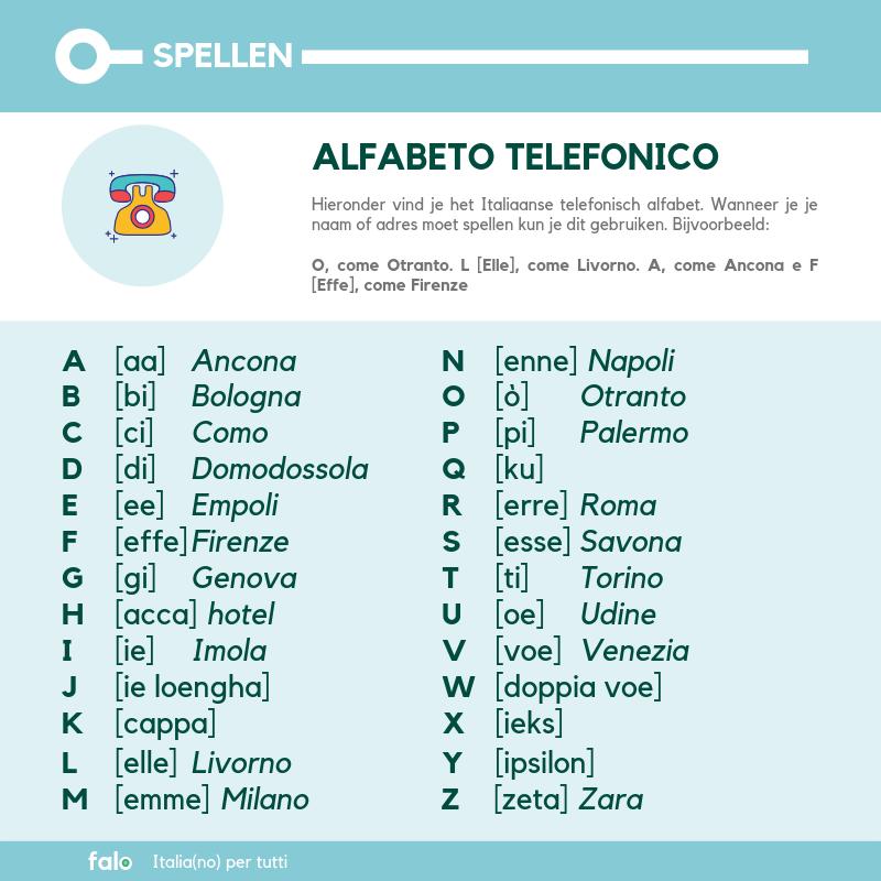 Alfabet voor aan de telefoon in het Italiaans