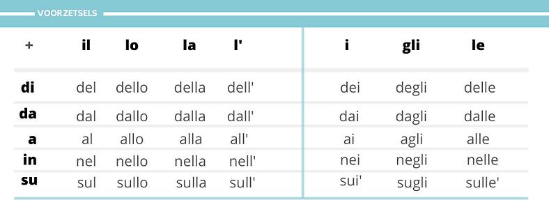 Voorzetsels in het Italiaans