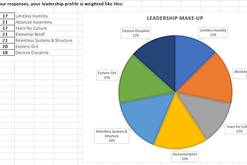 Leadership Profile Self-Assessment