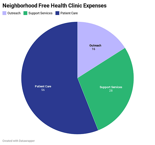 M1h3c-neighborhood-free-health-clinic-ex
