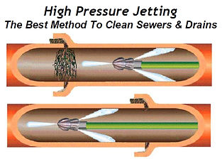 High Pressure Jetting diagram