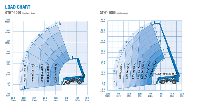 Genie 10k specs 1056 load chart