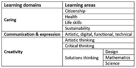 The 10 learning areas.JPG