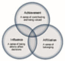 A Venn diagram of high morale