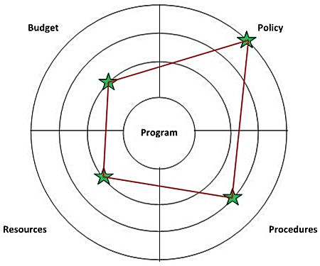 Program improvement wheel