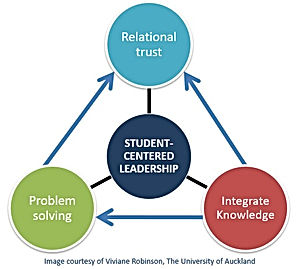 Leadership capabilities.jpg
