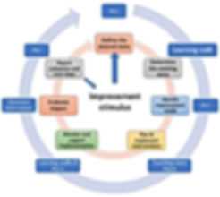 PLC Cycle.JPG