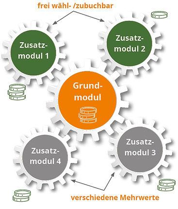 Mehrwertmodell.jpg