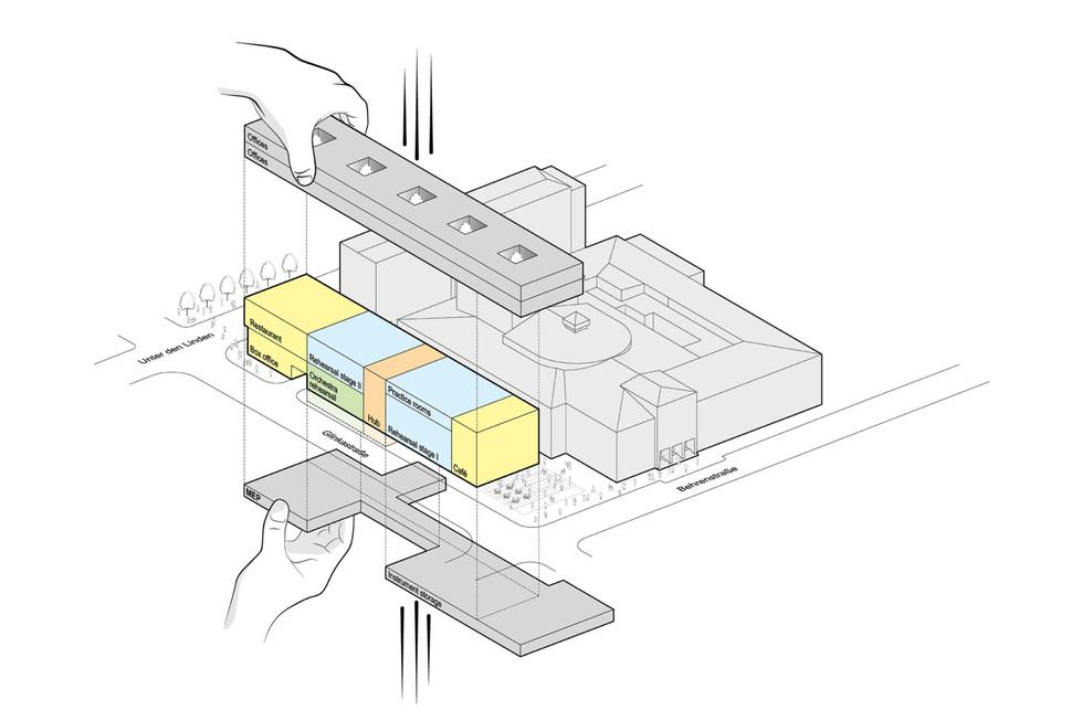 Diagramm Konzept Nutzungen