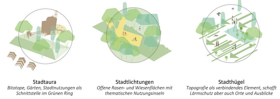 Raumsequenzen I Grüner Ring