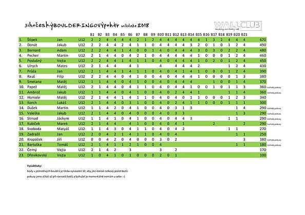 výsledky_U12-2.jpg