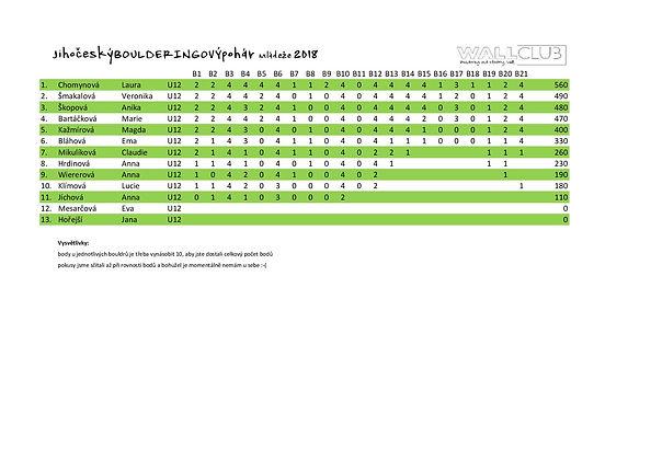 výsledky_U12-1.jpg