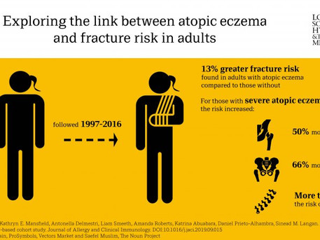 Atopic eczema increases fracture risk