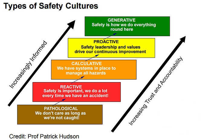 Hudson's Safety Culture Maturity Model