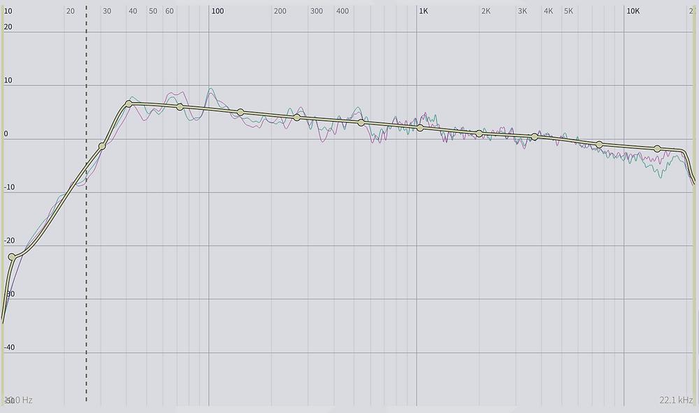 Dirac Live Room Correction Curve