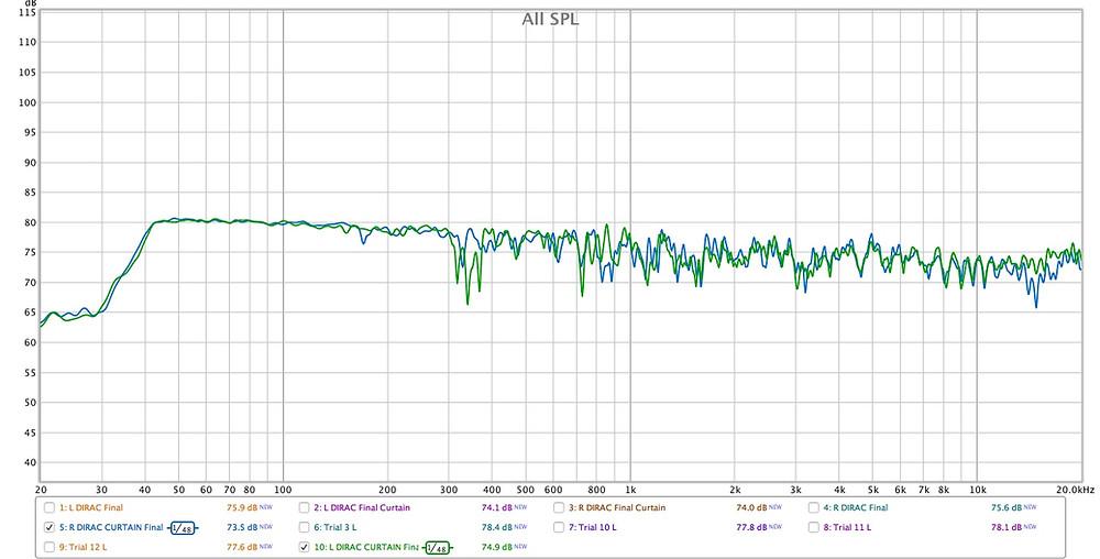 Studio room response control room acoustic measurement
