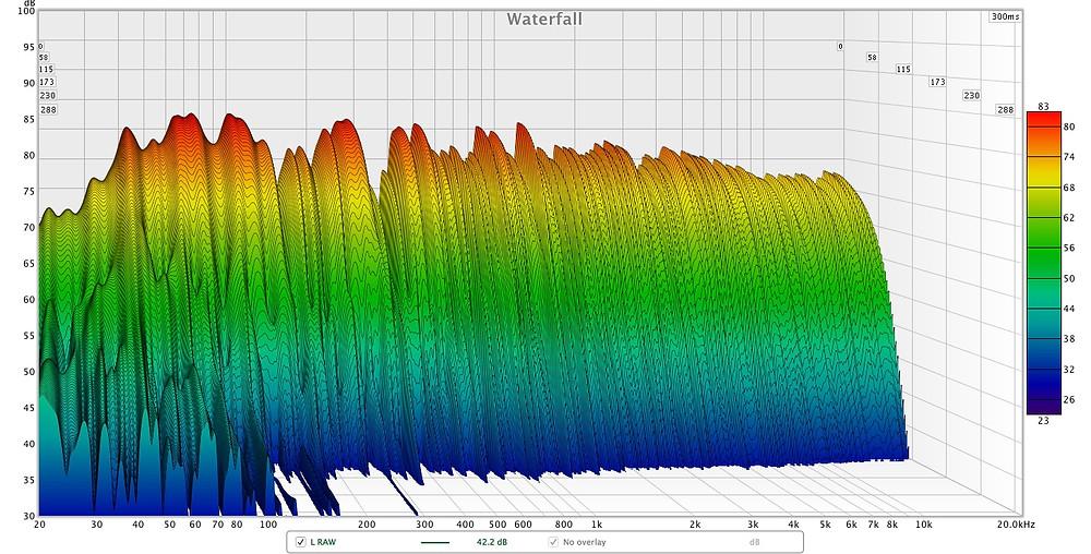 Studio waterfall graph