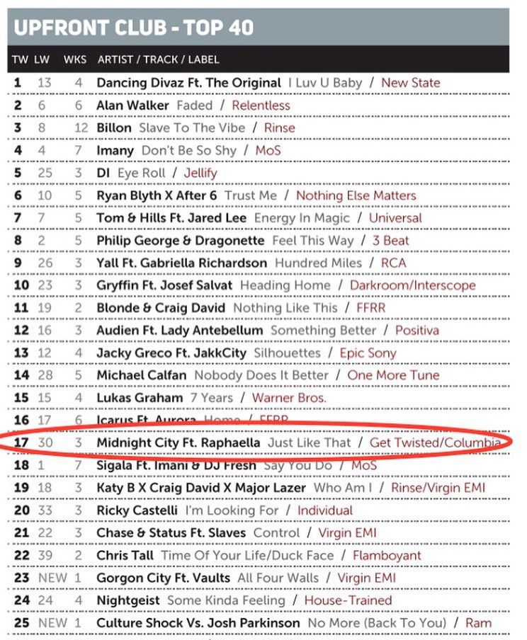 Midnight City Feat. Raphaella #JustLikeThat up to No.17 in the Music Week Upfront Club Chart