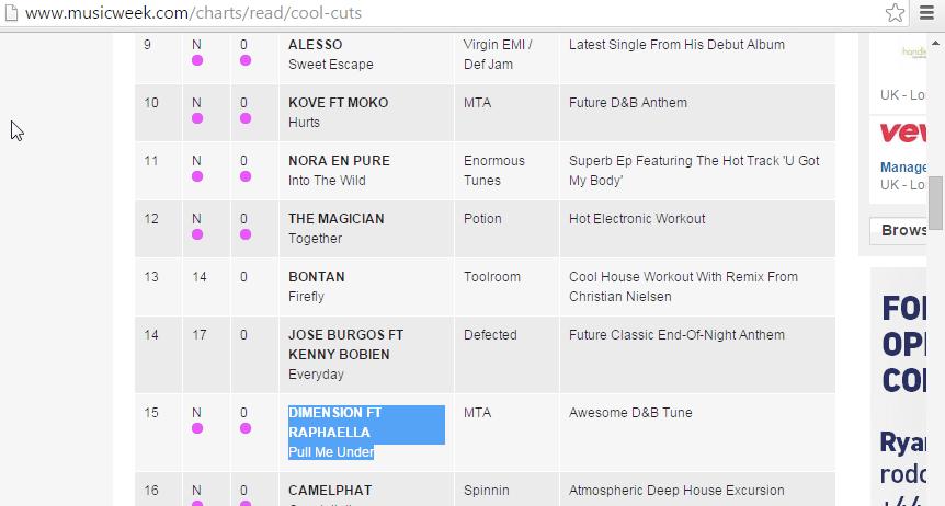 No.15 Cool Cut Charts MusicWeek  Dimension Ft. Raphaella Pull Me Under