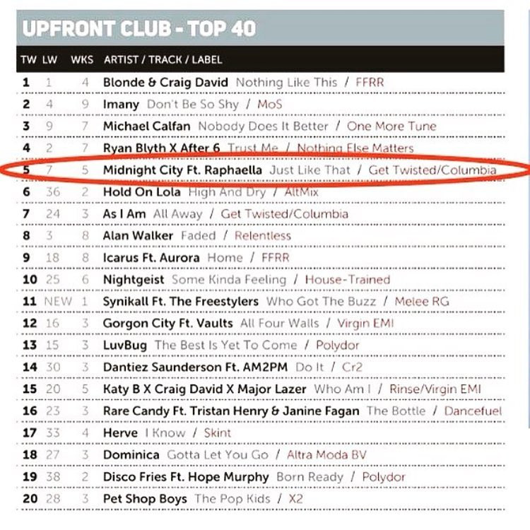 #JustLikeThat Now at No.5 in the MusicWeek Upfront Club Chart & up to No.12 in the Pop Charts