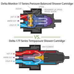 Understanding water valves