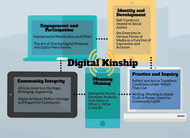 Digital Kinship DEA.png