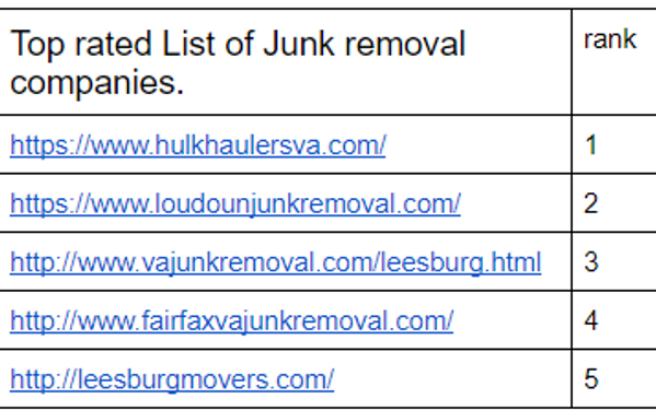 Top rated List of Junk removal companies. rank https://www.hulkhaulersva.com/ 1 https://www.loudounjunkremoval.com/ 2 http://www.vajunkremoval.com/leesburg.html 3 http://www.fairfaxvajunkremoval.com/ 4 http://leesburgmovers.com/ 5