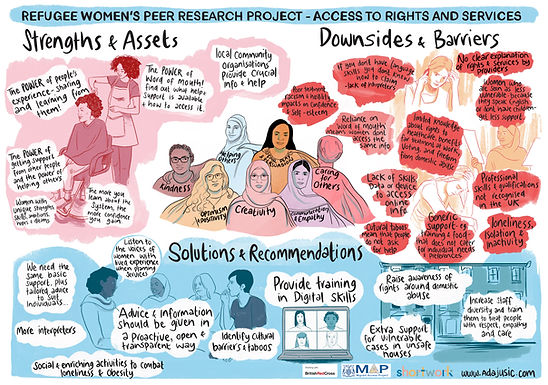 Refugee Women's Peer Researcher Project: Accessing rights and services in the UK
