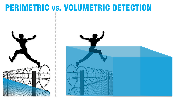 Jaga Systems is based on volumetric detection instead of perimetric detection. Many security systems are based on sensors, infrared walls or microwave barriers that will only protect the fence area for example. Our system will secure the whole area not just the perimeter. We are able to track the intruder the entire time.