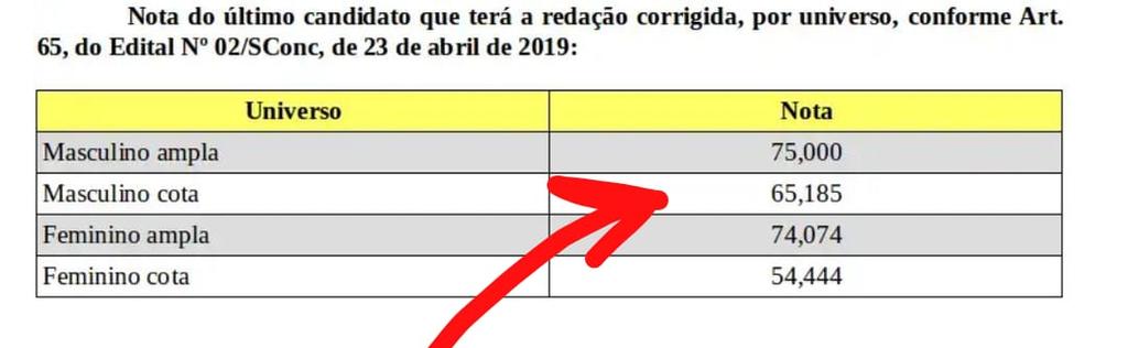 A Nota De Corte Do Concurso Da Espcex 2019
