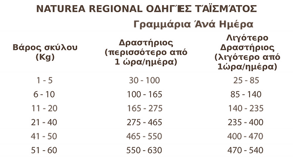 RegionalFeedingTable.png